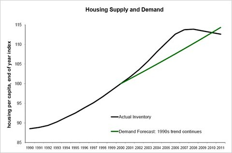 supply and demand in real estate